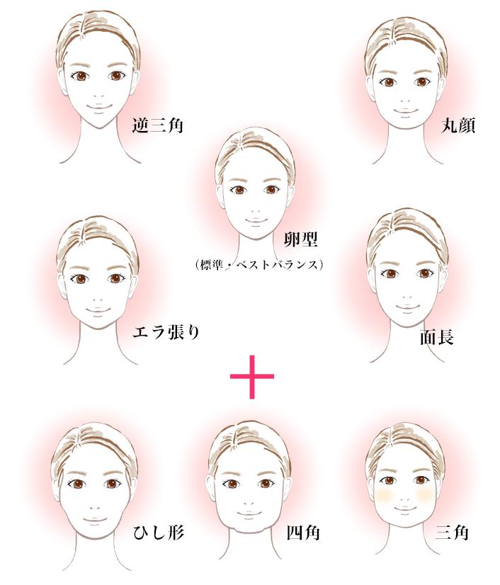 顔の形8タイプ